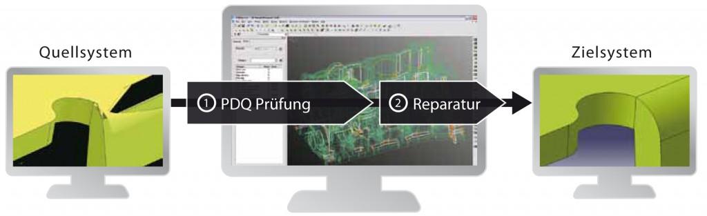 Quellsystem PDQ Prüfung und Reparatur zum Zielsystem